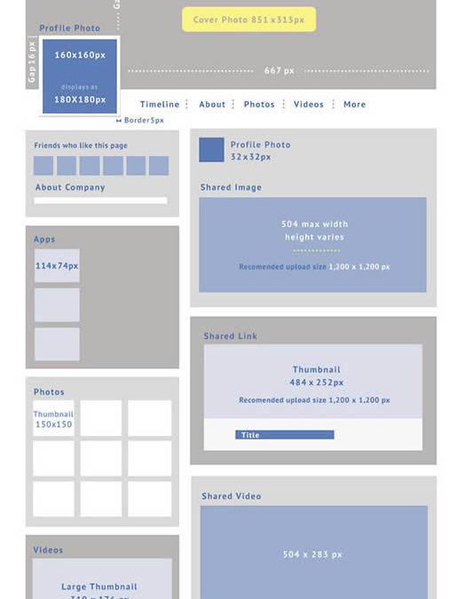 Social Media Profile Images Sizes | Social Media Marketing